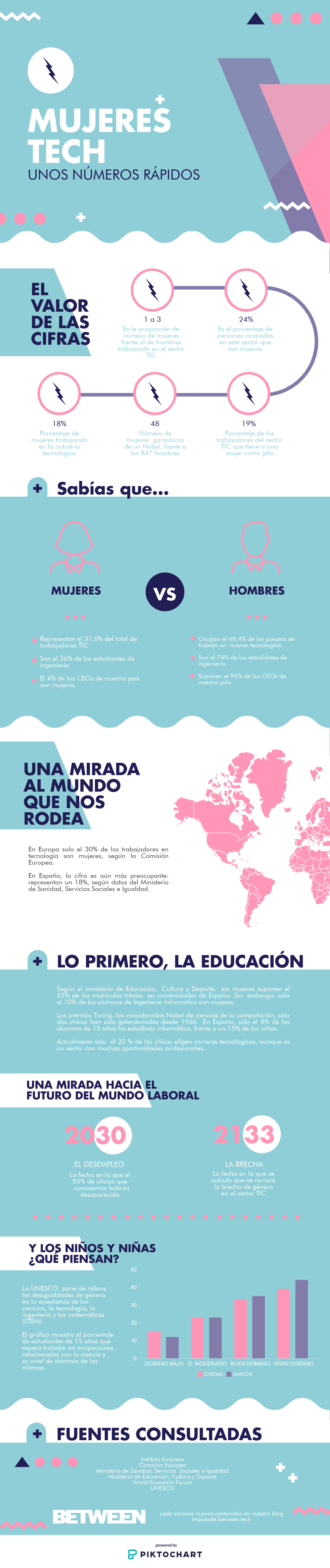 Infografía Mujeres Tech BETWEEN